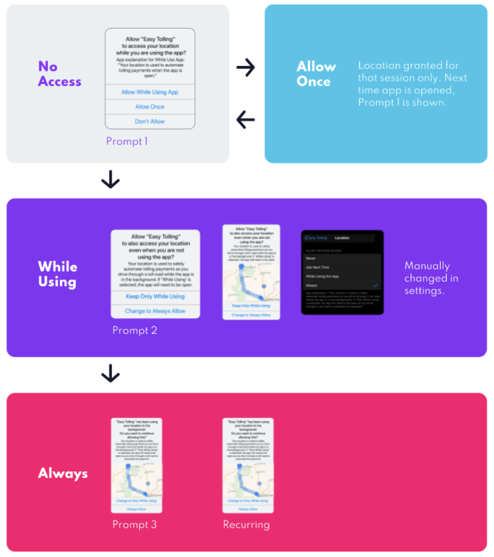 graph of iOS 13 permissions & flow