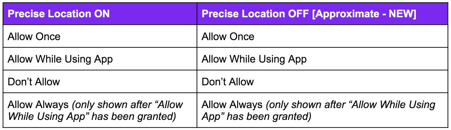 ios14: recap of all the possible location permissions