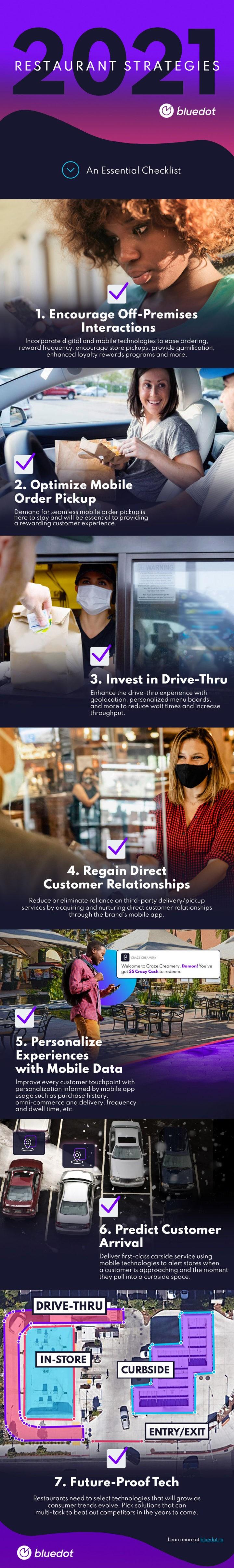 Infographic 2021 Restaurant Strategies - An Essential Checklist