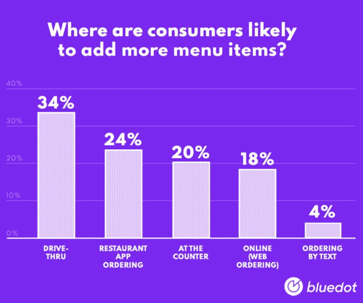 where are restaurant customers likely to add more menu items