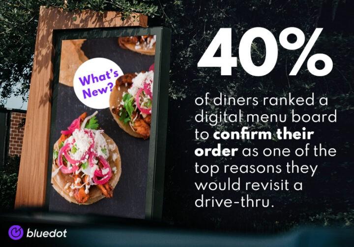 Digital menu boards that confirm customers' orders