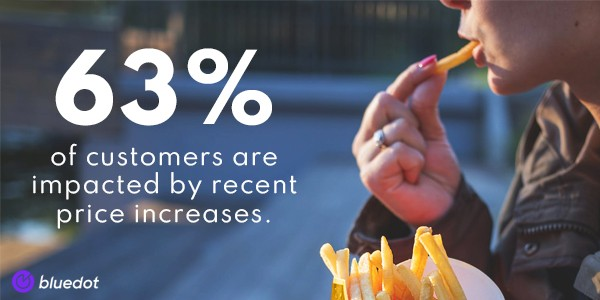 63% of customers are impacted by recent price increases.State of what feeds us