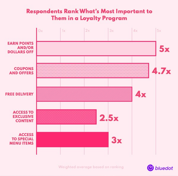 What's most important to customers in a Loyalty Program